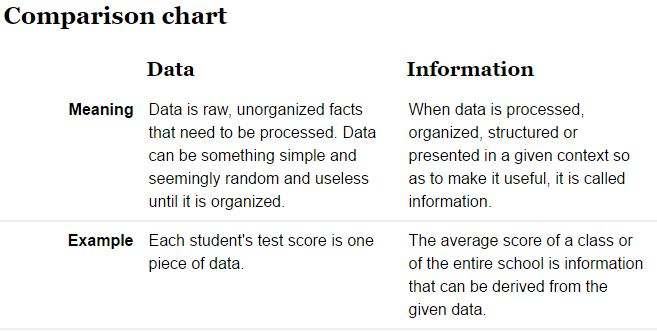 datainformation