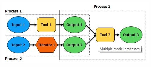 modelbuilderprocess1